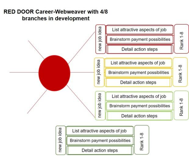 career webweaver