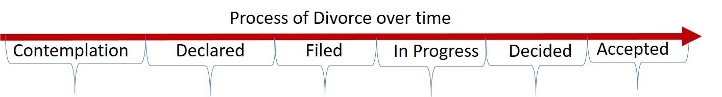divorce stages