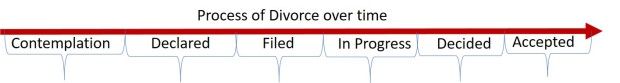 divorce stages